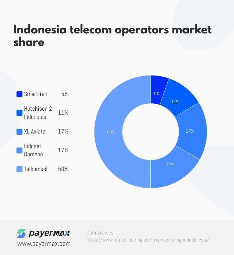 印尼运营商占比