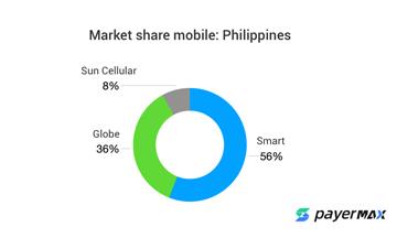 菲律宾本地支付-运营商支付(DCB,短代)