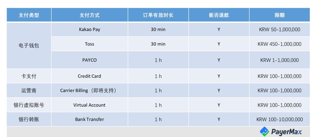 韩国本地支付接入
